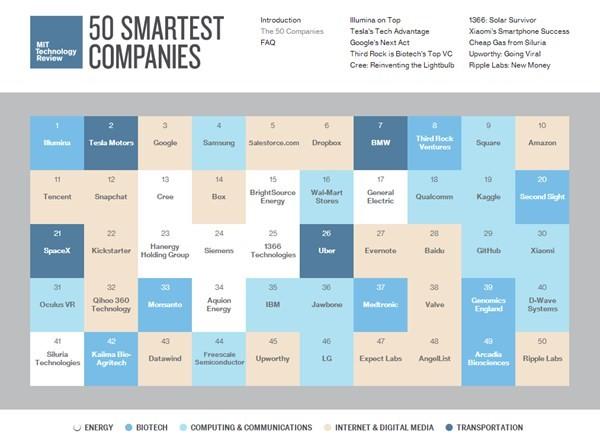 mit-50-smartest-companies